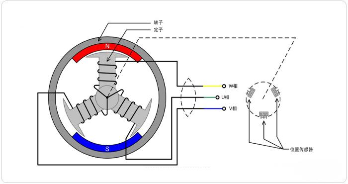 无刷直流电动机的工作原理